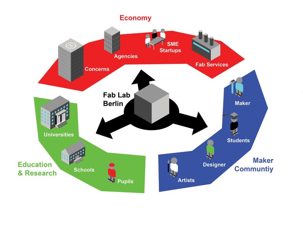 fablab-ecosystem-klein-1024x768