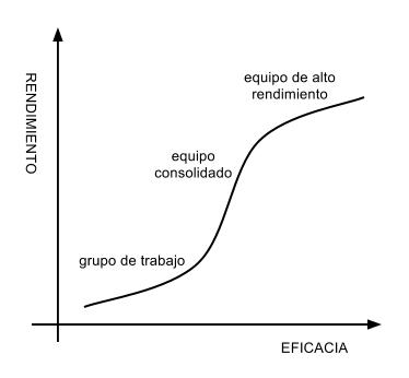 Curva típica de rendimiento de equipo
