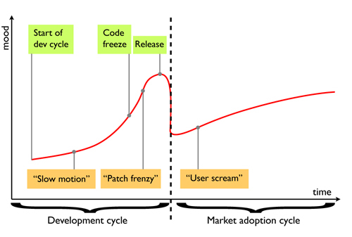 The Drupal mood cycle