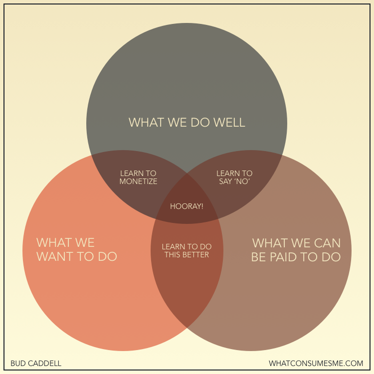 How to be happy in business: Venn diagram