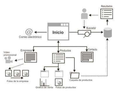 Herramientas de diseo diagramas de flujo diagramas de flujo slideshare ccuart Choice Image